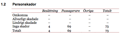 Faksimil med tabell över personskador i Haverikommissionens rapport RL2007:12 om tillbud med flygplanet LN-RDA vid Kalmar 6 april 2006