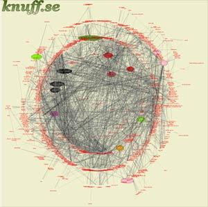 Bild från knuff.se:s kartläggning av svenska bloggosfären